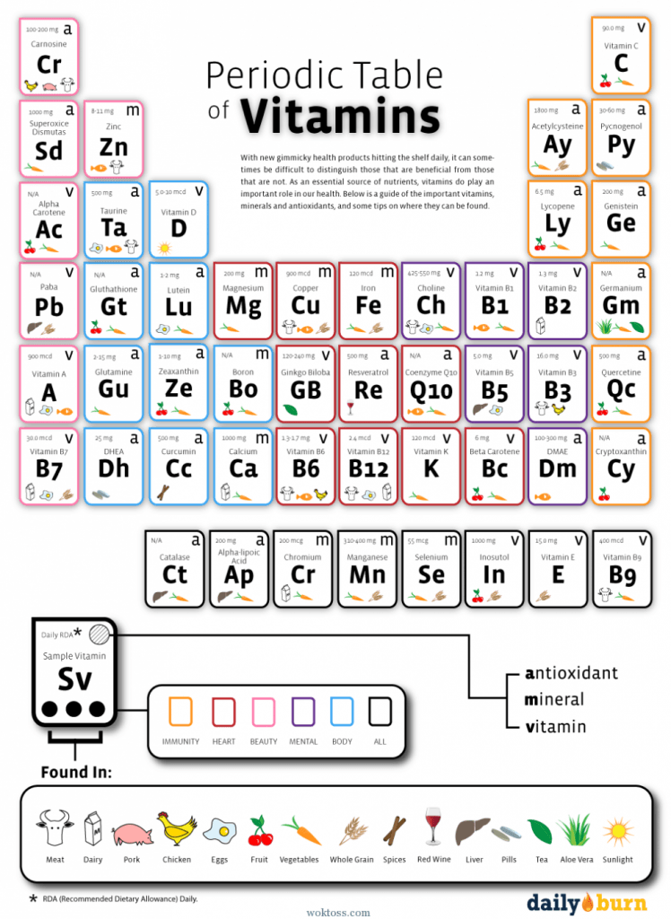 Periodic Table of Useful Vitamins