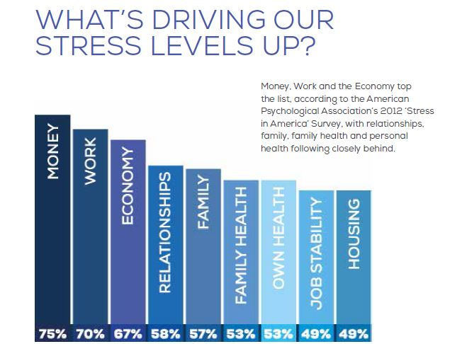 bar graph driving stress up success wiithout stress