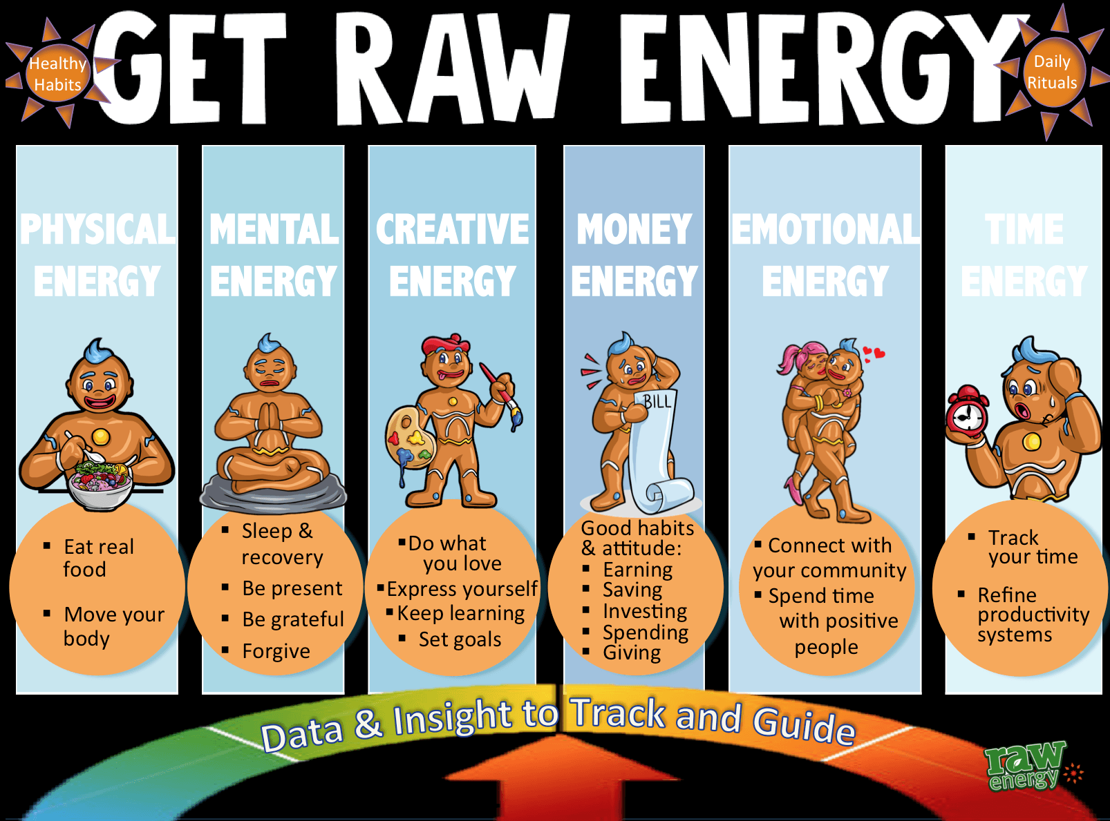 HOW TO GET RAW ENERGY - Raw Energy