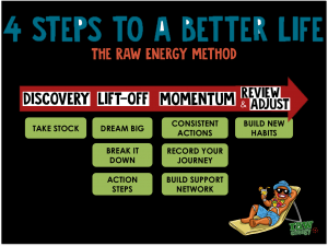 THE RAW ENERGY METHOD