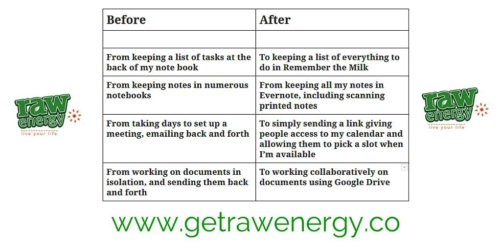 get raw energy tasks hack