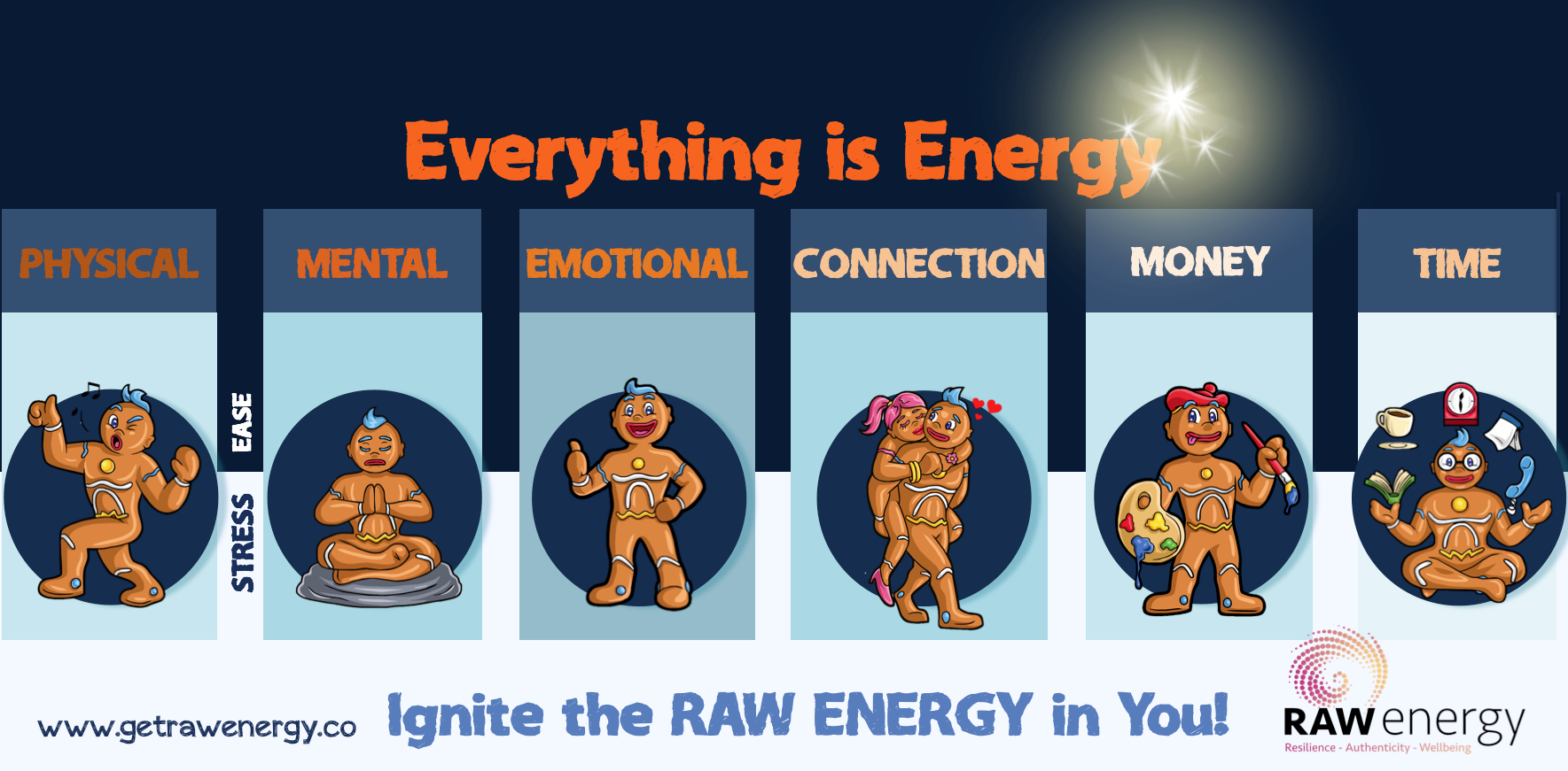 The Raw Energy Framework