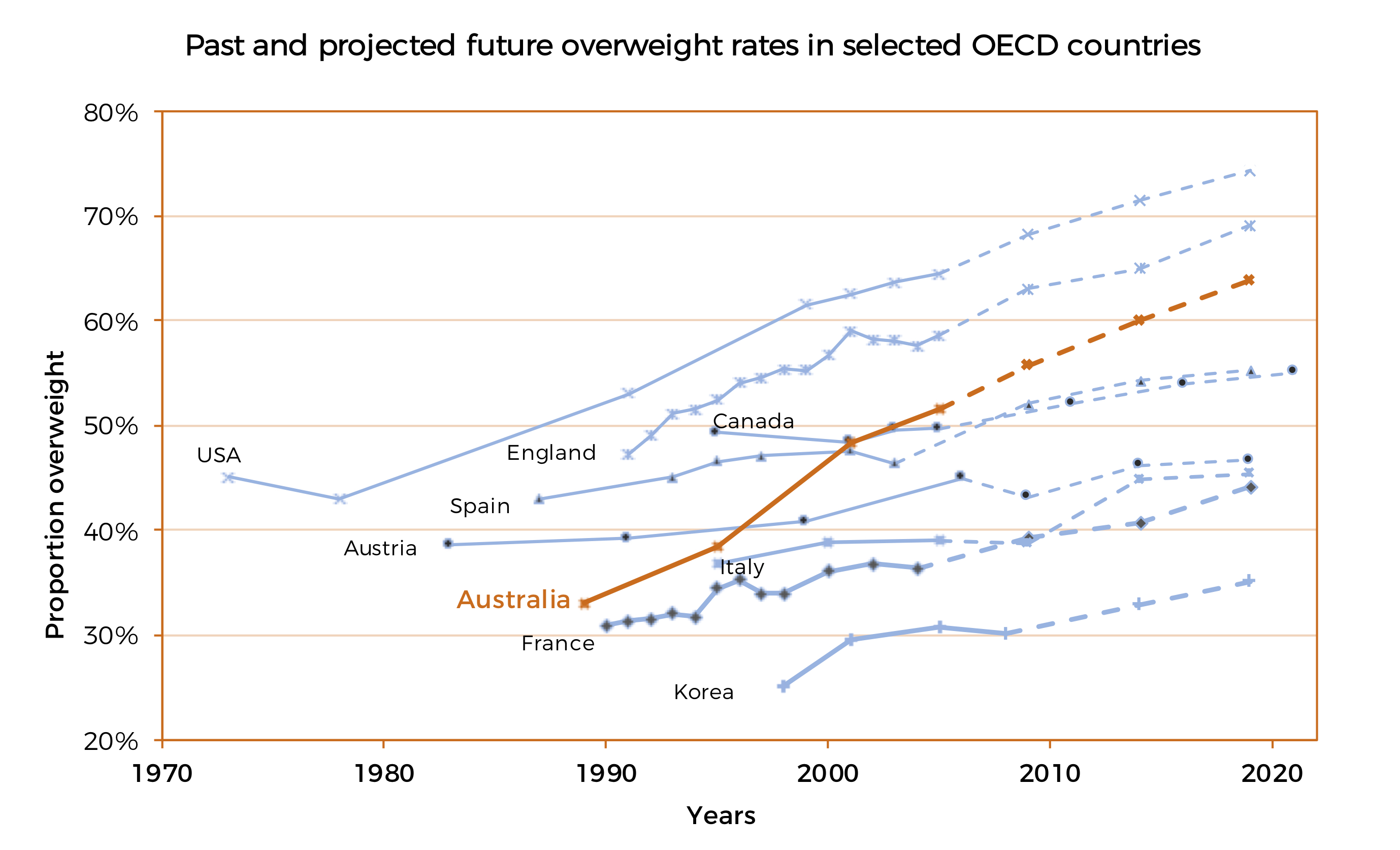 past and projected future overweight rates